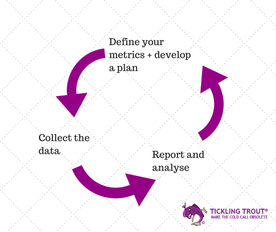 Define your metrics + develop a plan